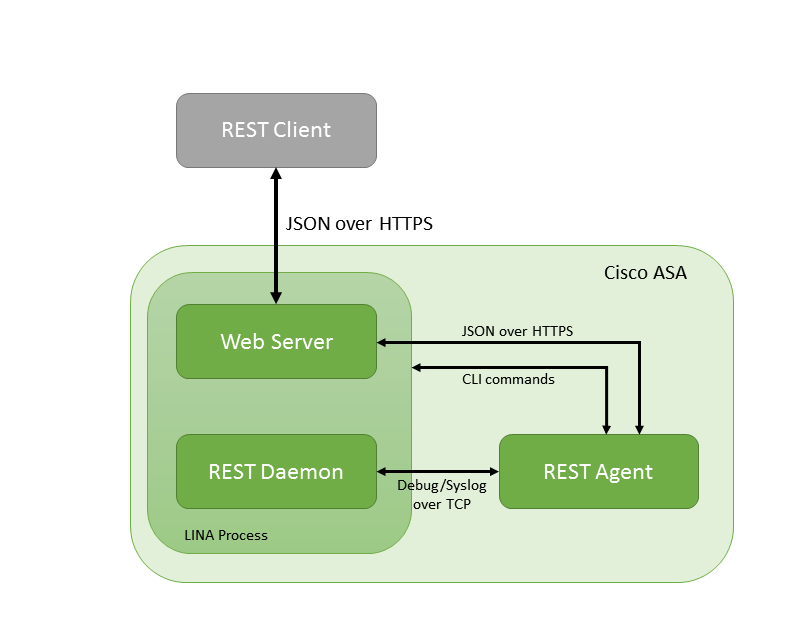 Cisco ASA REST API - Part II: How it's really working? - IT